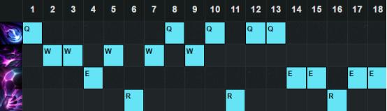 6.20版本中单胜率TOP5:飞机上榜 莫甘娜表现稳定